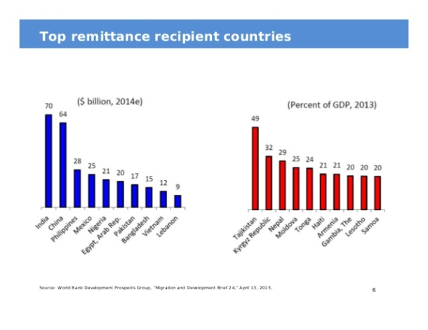 migration-remittances-and-economic-development-6-638