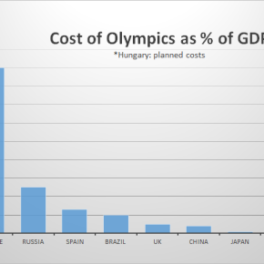 The Cost of Budapest Olympics 2024 Planned at 9% of GDP