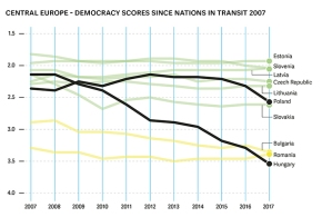 Freedom House: Hungary Only A Semi-Consolidated Democracy