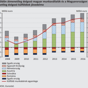 Hungarian Workers' Remittances