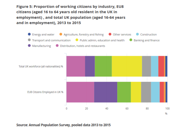 working citizens by industry