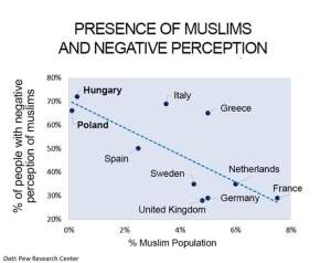 The Fewer the Muslims the Greater the Fear of Them