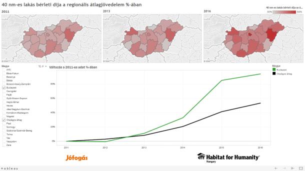 lakásárak bér százalékában Habitat