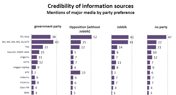 Credibility by party