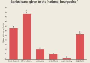 Indebtedness of Oligarchs Risks Stability of Banking System, SayAnalysts