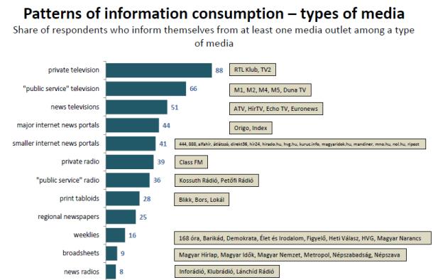 Types of media