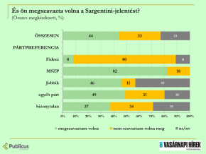 Majority of Hungarians Agree with the Sargentini Report