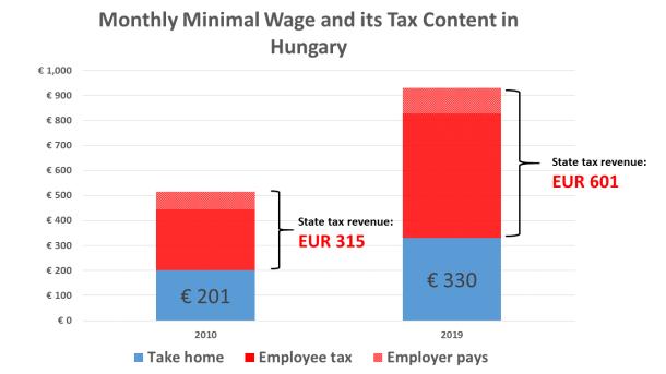 tax revenue of minimal wage