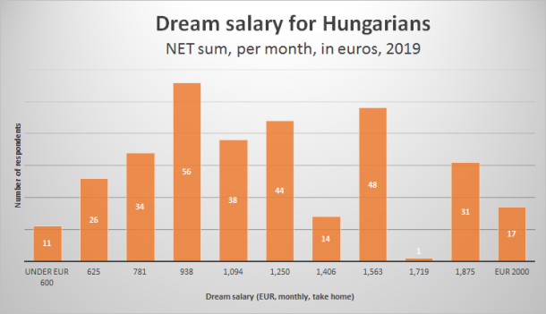 Pesten hallottam dream salaries