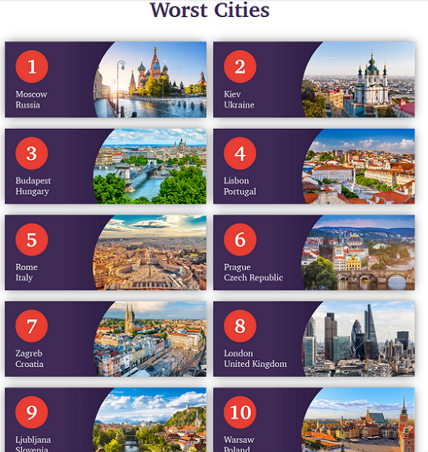 worst cities to be first time buyer