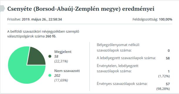 csenyete results