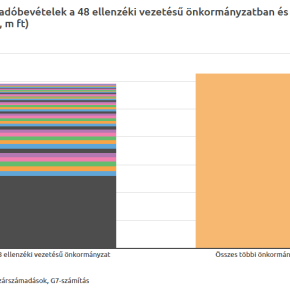 Opposition mayors control 48.5% of local corporate tax revenue in Hungary