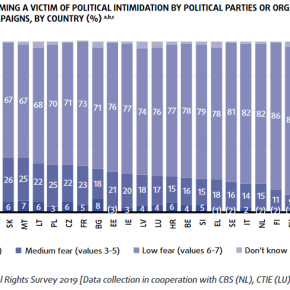 51% of Hungarians fear personal political intimidation