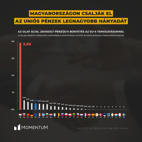 Hungarian corruption 10x EU average