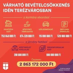 Damage: 28% pandemic, 72%Orbán