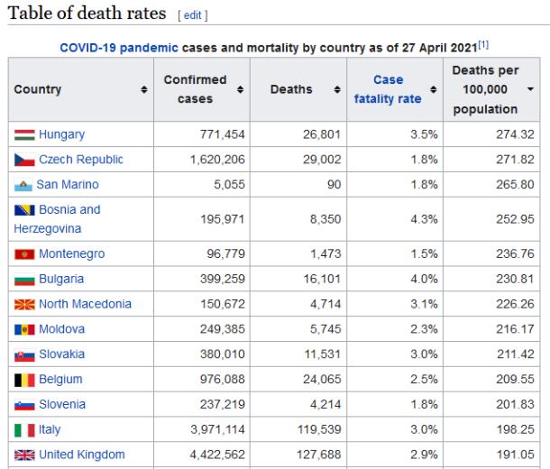 wiki total deaths