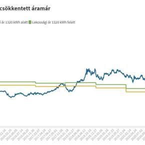 As energy prices rise, price controlsbite
